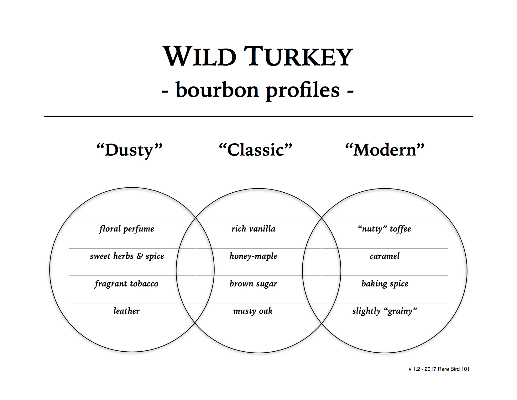 Wild Turkey KSBW Profiles