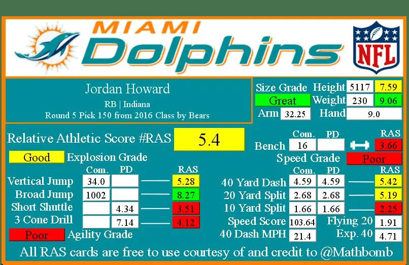 Jordan Howard RAS.png