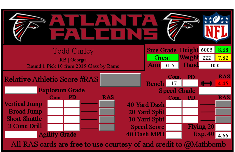 Todd Gurley RAS.png