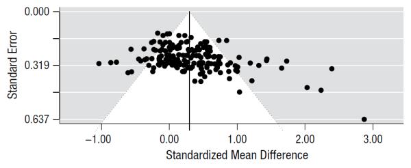 Funnel plot mostrando