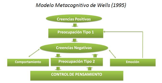 Imagen_modelo_metacognitivo_de_Wells