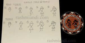 Pictorial representation of Male and female illustration in Warli art.