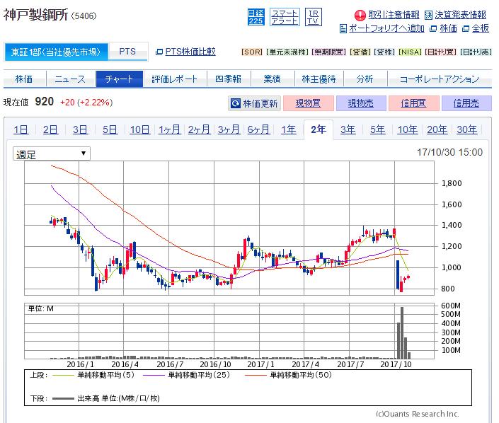 神戸製鋼所 株価 チャート