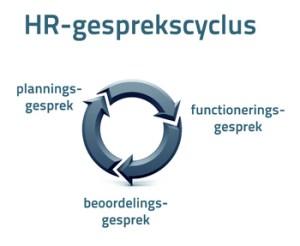 rasja.nl-voortgangsgesprek-functioneringsgesprek-beoordelingsgesprek-de gesprekscyclus 2