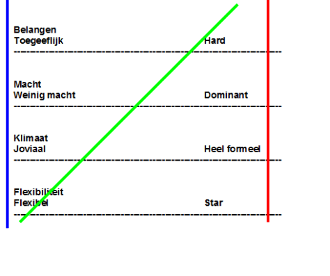 rasja.nl-stijlen-van-beïnvloeden-beïnvloeden-zonder-macht-effectief-beïnvloeden-Mastenbroek-Schema