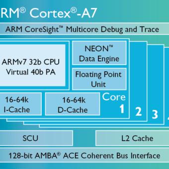 Cortex-A7-chip-diagram