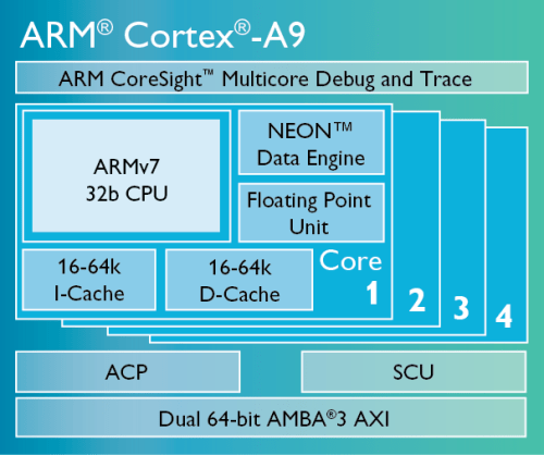 Cortex-A9-chip-diagram