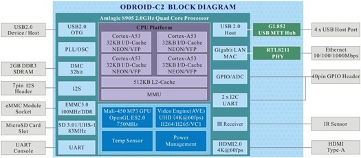ODROID-C2_blockdiagram