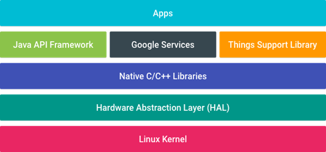 android-things-platform-architecture