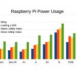 Pi Power Usage chart adding Zero W