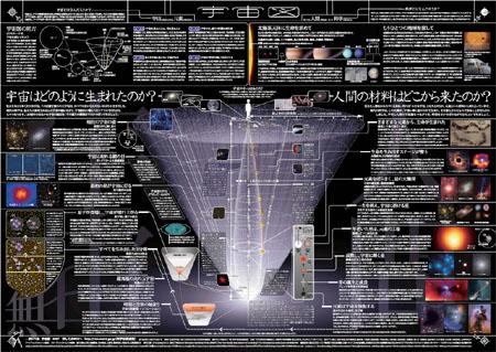 一家に1枚 宇宙図 2007(監修:文部科学省、日本天文学会天文教材委員会)