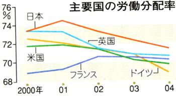 主要国の労働分配率(「東京新聞」2007年8月3日夕刊)