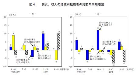 男女,収入の増減別転職者の対前年同期増減(労働力詳細調査2007年4-6月期平均)