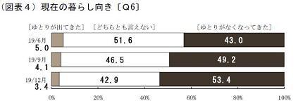日本銀行「生活意識に関するアンケート調査」(2007年12月)現在の暮らし向き