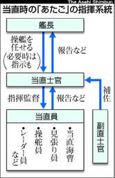 当時の「あたご」の指揮系統(朝日新聞2008年2月25日付)