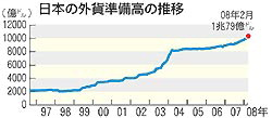 日本の外貨準備高の推移(毎日新聞)