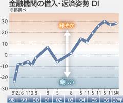 金融機関の借入・返済姿勢DI(都調べ)=東京新聞