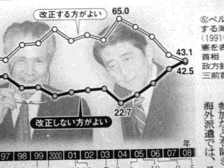 憲法改正反対が逆転(「読売新聞」2008年4月8日付朝刊)