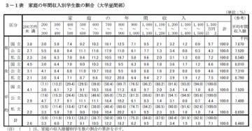家庭の年間収入別学生数の割合(大学昼間部、2006年)