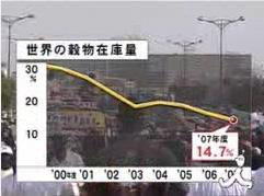 世界の穀物在庫量(TBS News-i 2008年5月27日)
