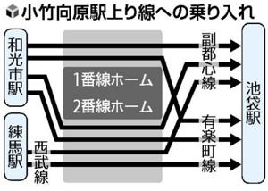 小竹向原駅上り線への乗り入れ(読売新聞)