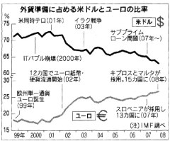 外貨準備に占める米ドルとユーロの比率(「日経新聞」2008年8月23日付)