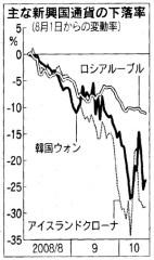 主な新興国通貨の下落率(「日経新聞」2008/10/18付朝刊)