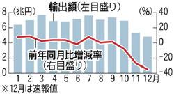 08年の輸出額と前年同月比増減率の推移(毎日新聞1月22日付)