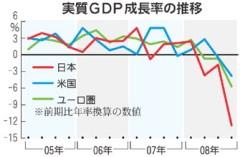 実質GDP成長率の推移(毎日新聞)