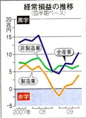 経常利益の推移(東京新聞)