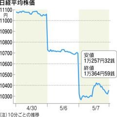 日経平均株価(「日経新聞」2010年5月7日)
