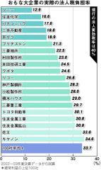 主な大企業の実際の法人税率(しんぶん赤旗2010年6月24日)