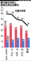 菅内閣支持率と参院比例区投票先(「朝日」2010年7月5日付)