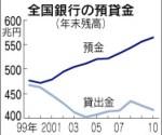 全国銀行の預貸金(「日本経済新聞」2011年1月12日)