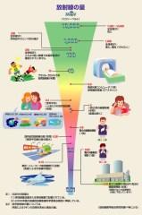放射線量の影響