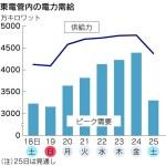 東電管内の電力需給(「日本経済新聞」2011年6月24日)