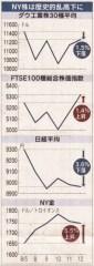 NY株は歴史的乱高下に(「日本経済新聞」2011/08/13夕刊)