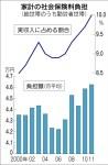 家計の社会保険料負担(「日本経済新聞」2012年2月18日)