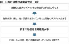 図 日本の消費税は世界一高い