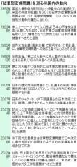 「従軍慰安婦問題」を巡る米国内の動向(日経)