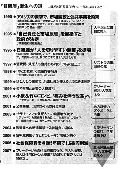 「貧困層」誕生への道(SPA! 2007年1月2-9日合併号)