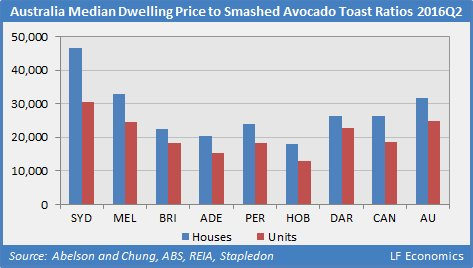 The facts about houses and avocados (Bernard Salt is an arrogant prick)
