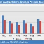 median dwelling price to smashed avocado toast ratio