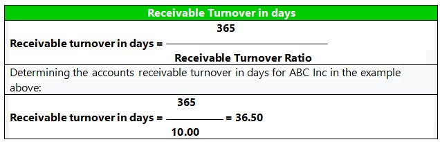 Receivable Turnover in days