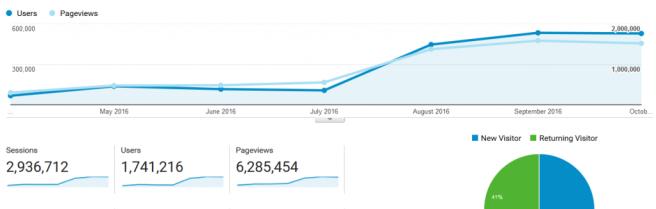 users-views
