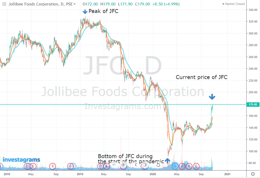 $JFC Stock Prices from 2018 to 2020