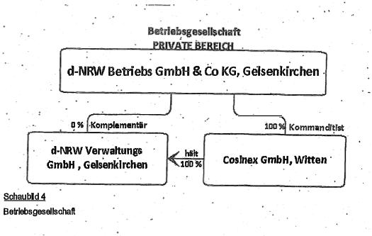 d-NRW Schaubild Betriebsgesellschaft