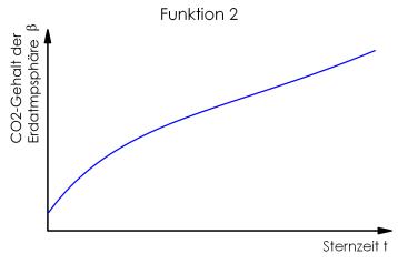 Funktion2_100