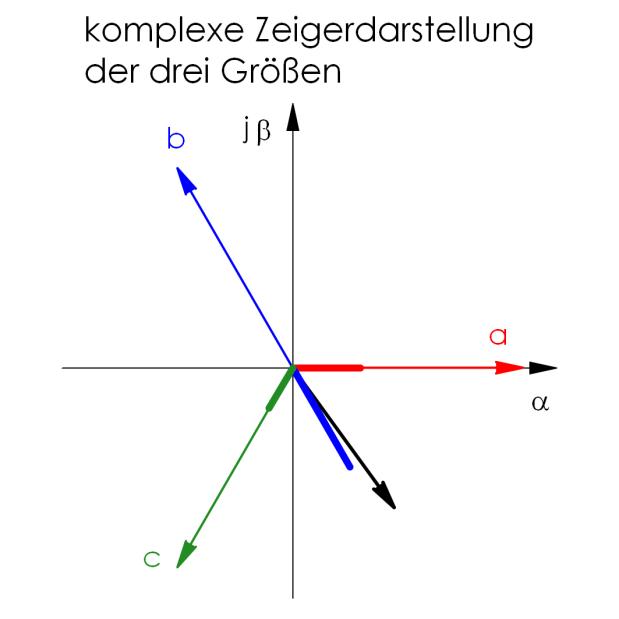 Zeiger_Zeiger