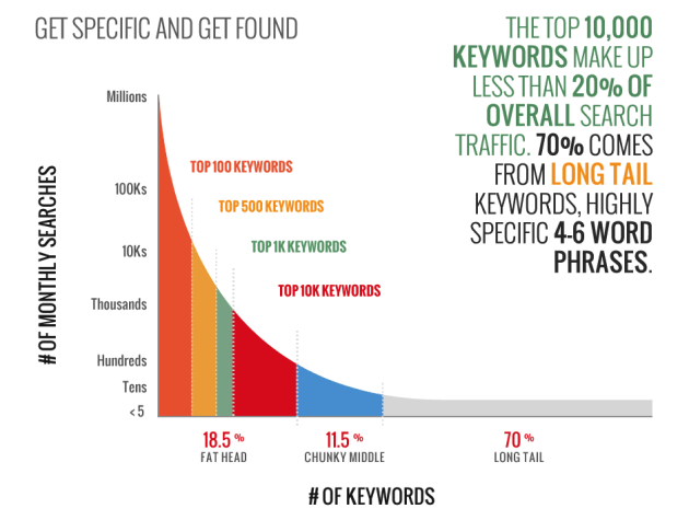 longtail keyword research
